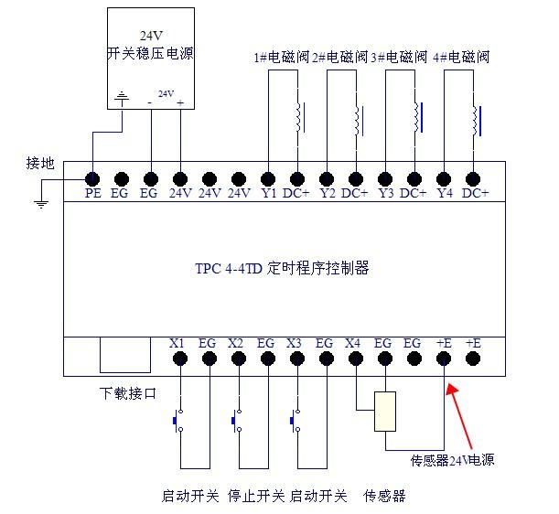控制器输出直接驱动24v气缸电磁阀,两个开关直接连接到控制的输入端.图片