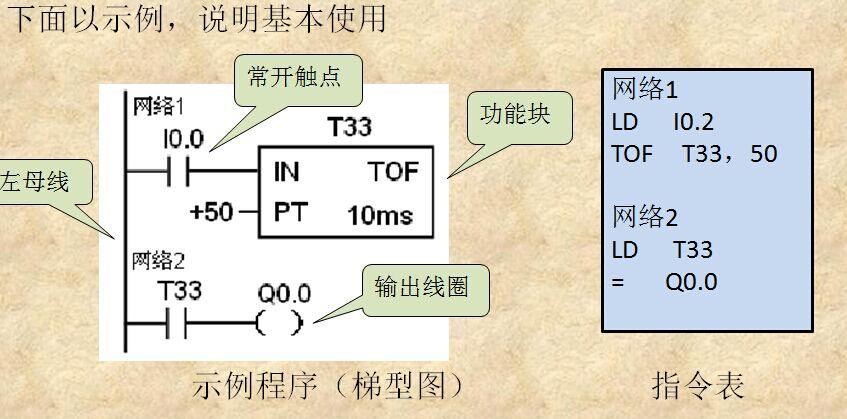 三菱的plc怎么做个时间继电器既有通电 延时 又有 断电