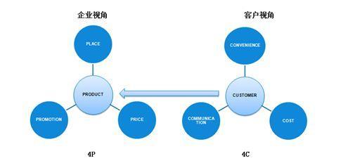 市场营销4p指什么策略