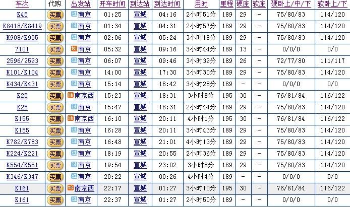 南京到宣城火车要多长时间,汽车要多长时间高清图片