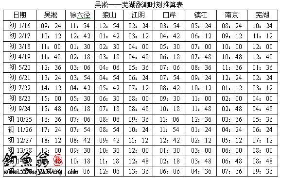 张家港市长江潮汐表查询图片
