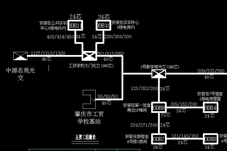 例如这个图的光缆中继段测试段该怎样算,其中中源名苑光交上联到汇聚图片