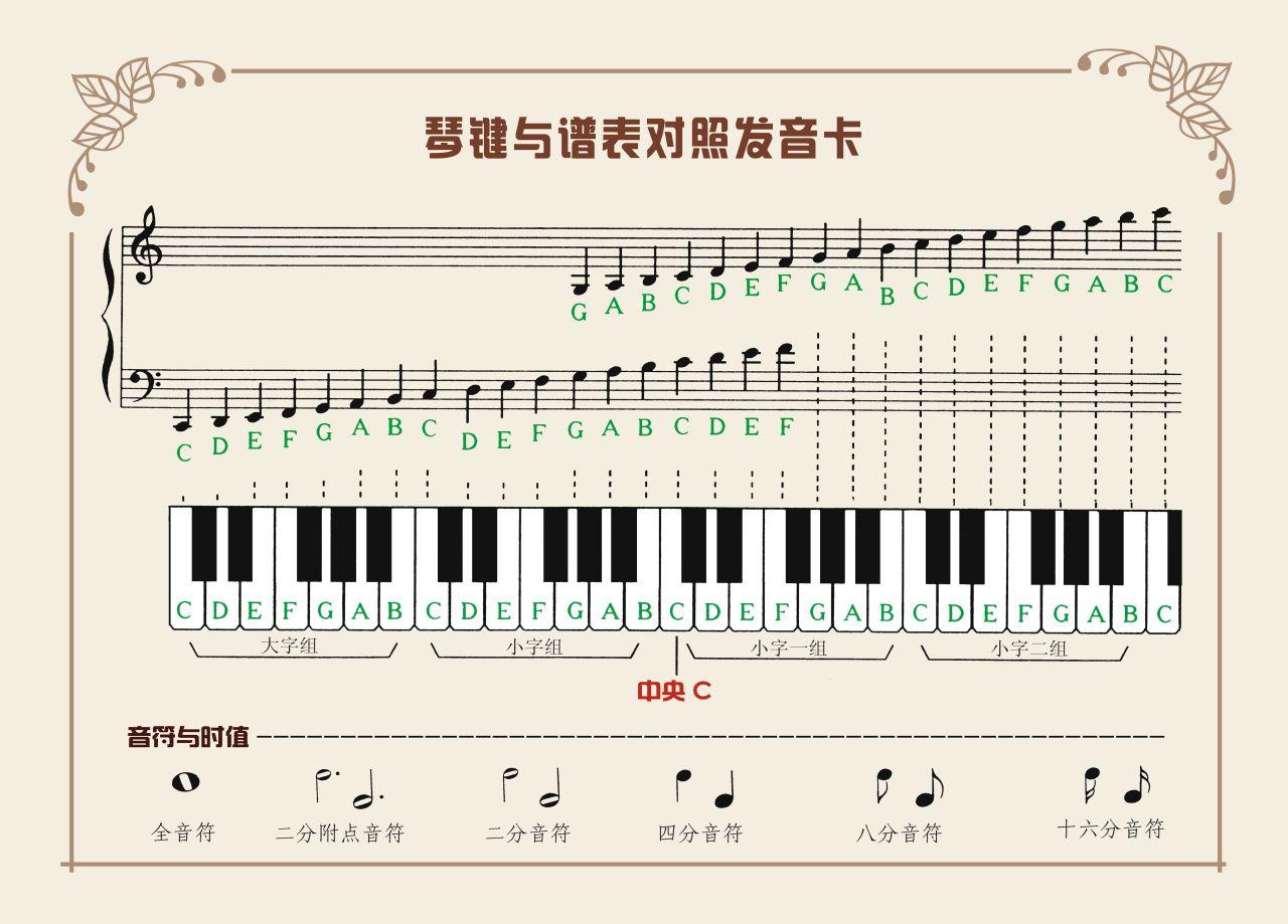 钢琴上的黑键的唱名依次是?图片