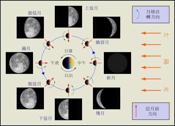 地球挡住了太阳照到月亮上的光
