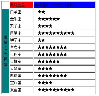v网友|2014-02-0711:38撒娇网友【天蝎座最配星座第一名:巨蟹座跟双子座男热心图片