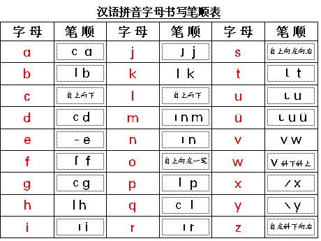 汉语拼音字母书写笔顺表
