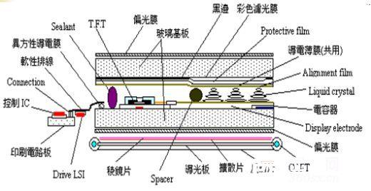 背光导光板原理