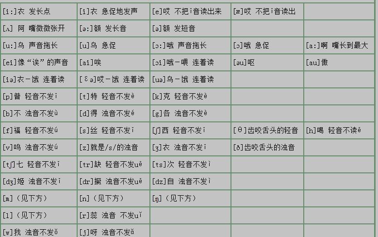 (图)这个表格的音标发音是正确的吗?(中文的字样)图片