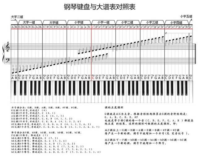 对应钢琴的中央c,中央c在右面数第29个白键图片
