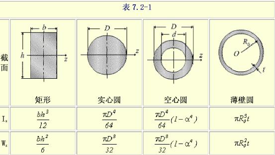 t形截面惯性矩公式图片