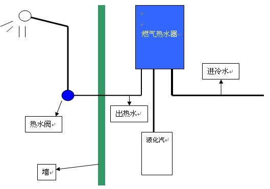 燃气热水器安装线路问题图片
