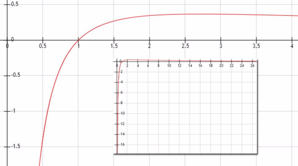 y=lnx/x的极大值