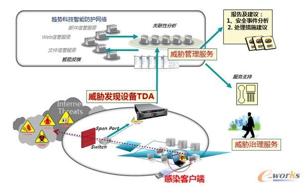 电信宽带销户流程