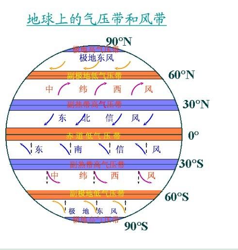 地球上的气压带和风带是怎么命名的?图片