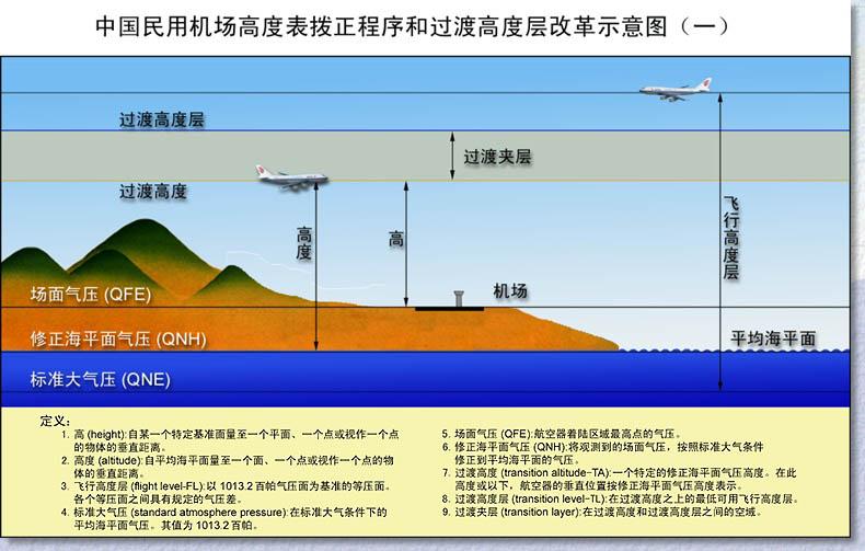 高度表修正使用标准大气压图片