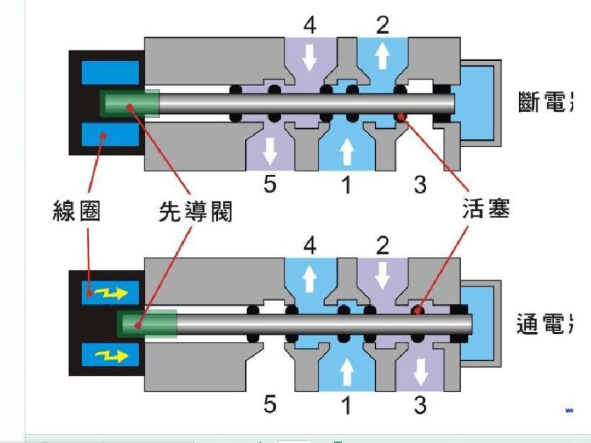 二位五通双线圈电磁阀控制一个气缸图片