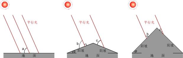 坡度和角度的关系