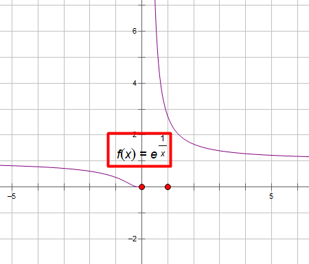 x=e分之一的图像