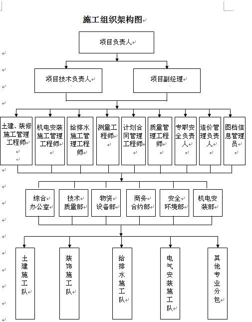 工程项目人员架构表【相关词_ 工程项目人员配置表】图片