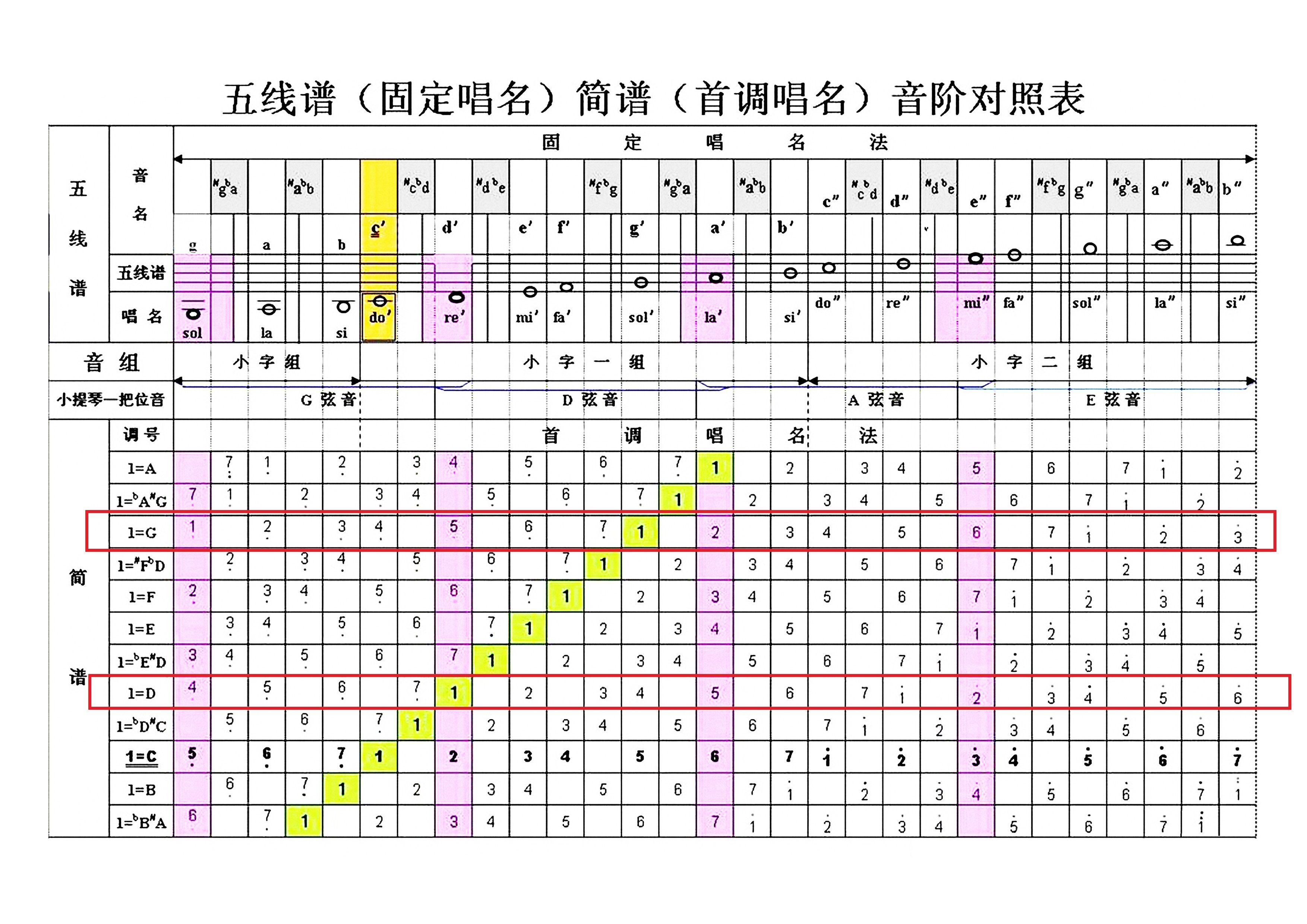 民乐十级考要五线谱视奏图片
