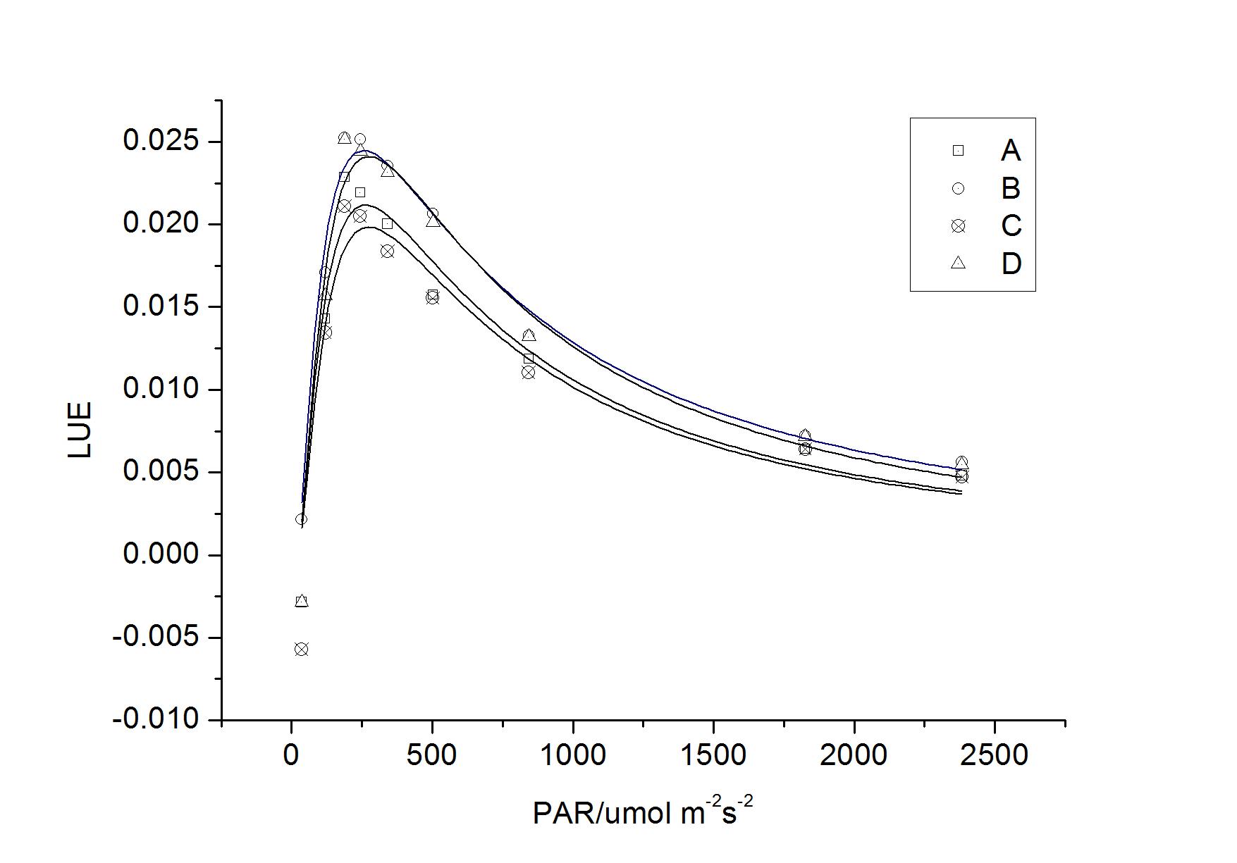 直�yaY�Y��&_y = a*x^(b*x^(-c))顶点坐标和下降斜率?