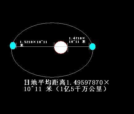 地球与太阳的距离是多少?