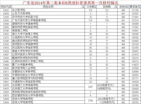 广东省有哪些大学 广东金融学院 深圳大学录取分数线