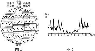 """如图1为""""全球气压带和风带分布及移动示意图"""",图2为""""甲地某河流量过程图片"""