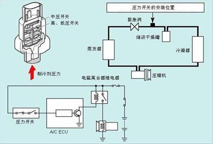 汽车空调的组成部件和作用   汽车自动 空调 工作原理图 高清图片