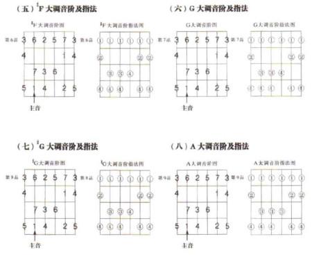 吉他音阶 指法图片