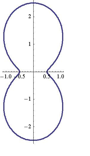 圆的极坐标方程ρ=4sinθ如何转化为普通方程?谢谢咯图片