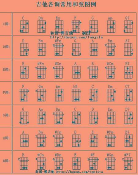 6 2010-03-14 吉他和弦指法图大全  850 2008-07-26 不按和弦的吉他图片