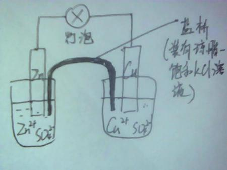 ?_右燒杯:cu放入cuso4溶液中是什么目的?