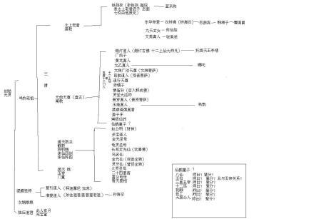 中国诸神师出与辈分