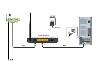 猫和无线路由器如何插线