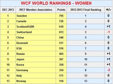队世界排名多少?