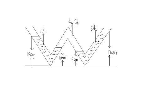 管内气体压强比标准大气压大多少?图片