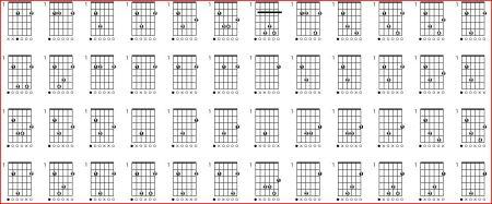 em9和弦的指法是什么样的?