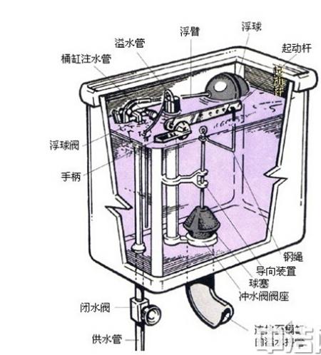 坐便式马桶进水阀不断进水怎么维修图片