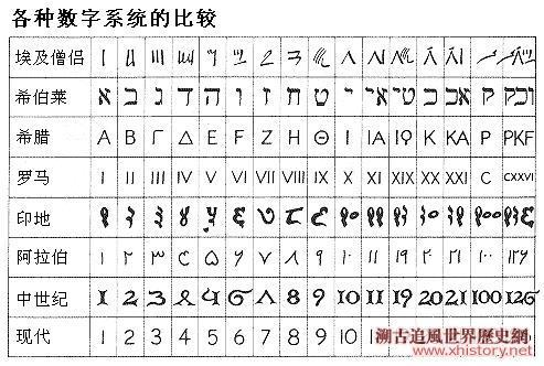 数字有哪几种写法_pop数字写法图片_好看的数字写法图片数字的