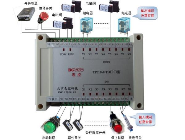 可以参照上图接线,所有按钮开关和磁性开关接到输入端(下面一排