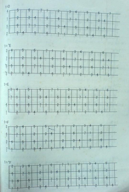 贝斯 各大调 音阶 图,要简谱的图片