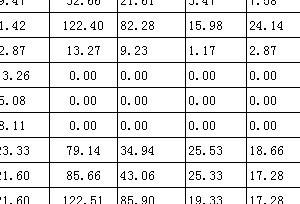 Excel文件出现计算出现错误!原因因为我有些数