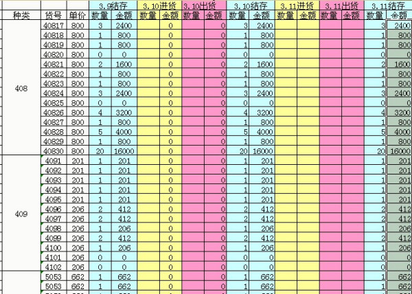 excel库存表格模板_急需现有表格函数公式和 excel表格 模版来管理 库存