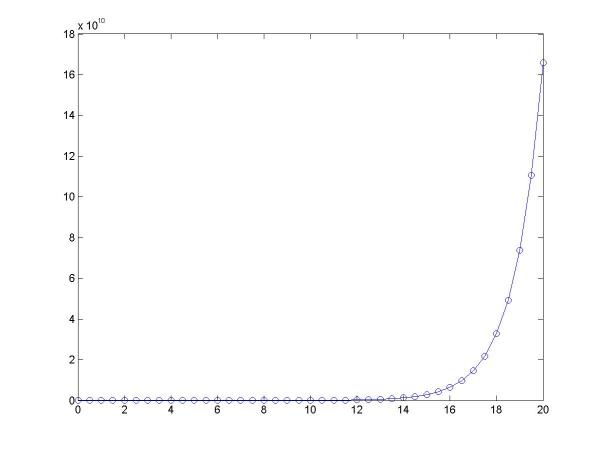 求助matlab绘制函数曲线…_百度知道昆明那里培训家装设计图片