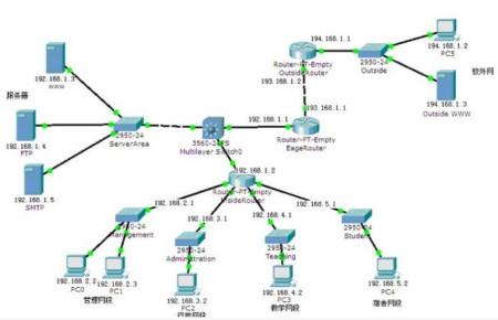 校园网网络规划设计拓扑结构图 pt 代码是什么 急用图片
