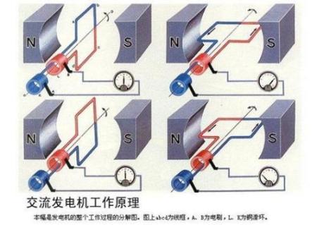 发电机原理问题