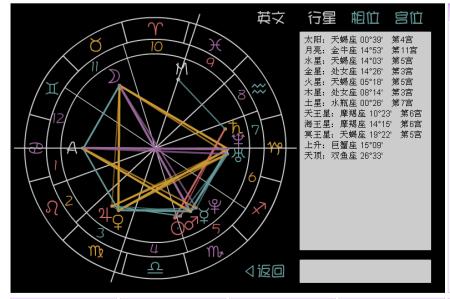 求看日月水星天蝎座,月亮白羊座,水瓶天蝎座,金星天秤座,火星天蝎座太阳水都在星盘座代表什么图片