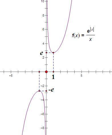 ���,yl#��*�chz`&�f�x�_函数y=e^│x│/x的图像大致是: y=f(x)=e^│x│/x 定义域x∈r,x≠0