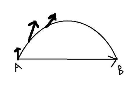 那如果物体做曲线运动那他的位移不是直线ab吗?图片